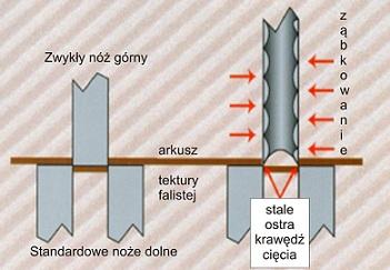 Cięcie - noże ząbkowane Zenith Cutter
